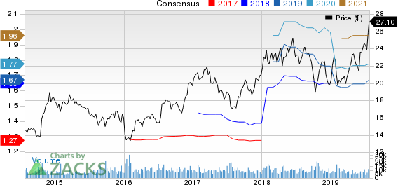 Gentex Corporation Price and Consensus