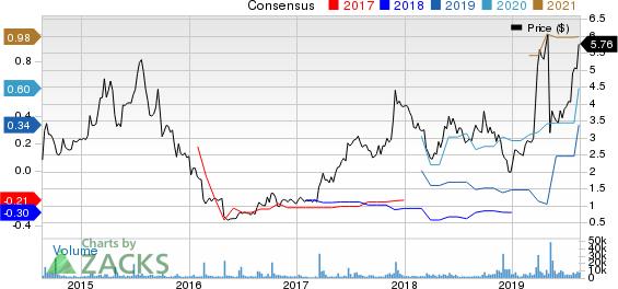 Catalyst Pharmaceuticals, Inc. Price and Consensus