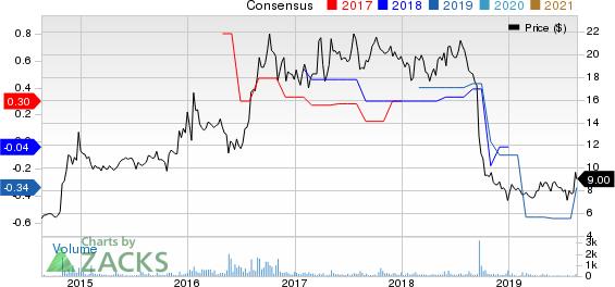 Radcom Ltd. Price and Consensus