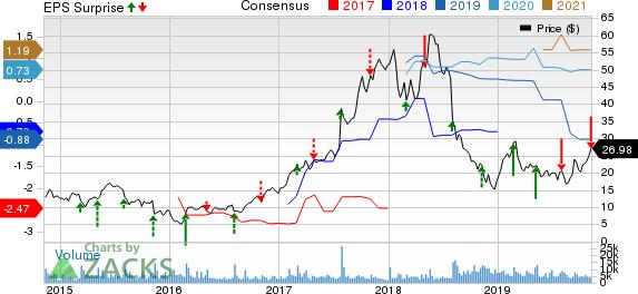 Scientific Games Corp Price, Consensus and EPS Surprise