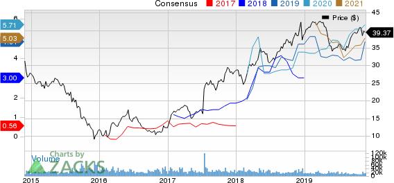 NRG Energy, Inc. Price and Consensus