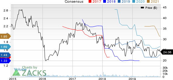 NetScout Systems, Inc. Price and Consensus