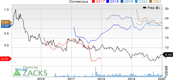 Earthstone Energy, Inc. Price and Consensus