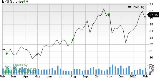 Healthpeak Properties, Inc. Price and EPS Surprise
