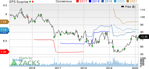 CVS Health Corporation Price, Consensus and EPS Surprise