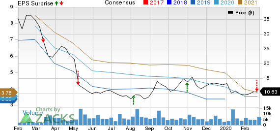 Tenneco Inc. Price, Consensus and EPS Surprise