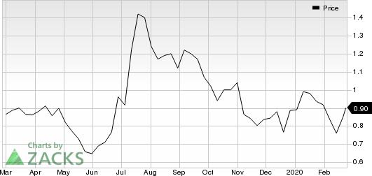 New Gold Inc. Price