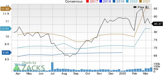 AbbVie Inc. Price and Consensus