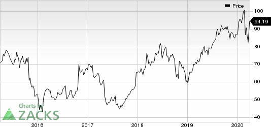 Akamai Technologies, Inc. Price