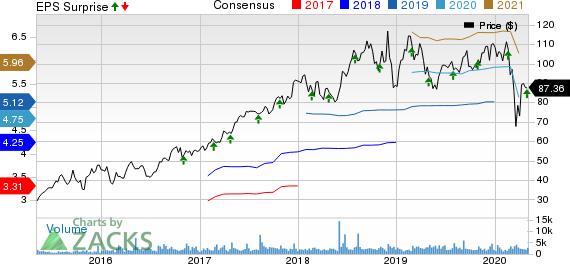 PRA Health Sciences, Inc. Price, Consensus and EPS Surprise