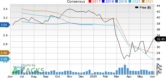 First Interstate BancSystem, Inc. Price and Consensus