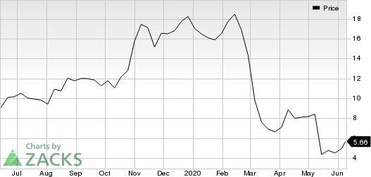Recro Pharma, Inc. Price