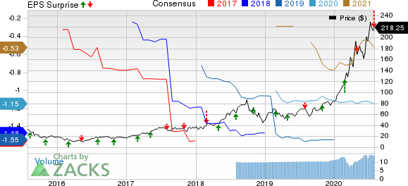 Teladoc Health, Inc. Price, Consensus and EPS Surprise