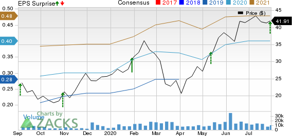 Dynatrace, Inc. Price, Consensus and EPS Surprise