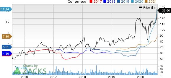 Murphy USA Inc. Price and Consensus