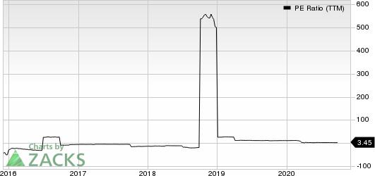 Exantas Capital Corp. PE Ratio (TTM)