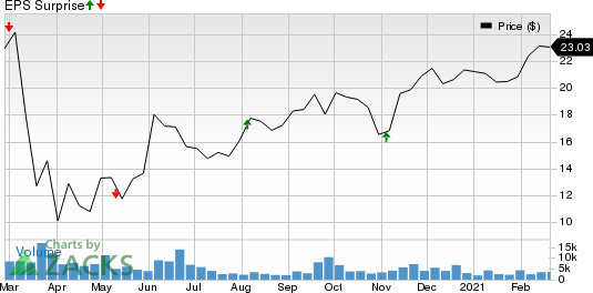 Essential Properties Realty Trust, Inc. Price and EPS Surprise