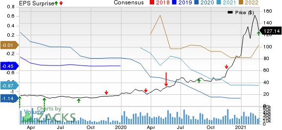 Bilibili Inc. Sponsored ADR Price, Consensus and EPS Surprise