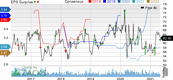 AMERISAFE, Inc. Price, Consensus and EPS Surprise