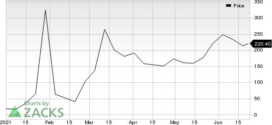 GameStop Corp. Price