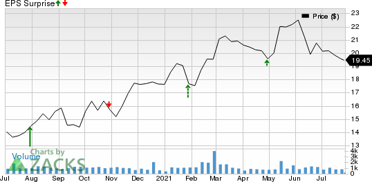 TFS Financial Corporation Price and EPS Surprise