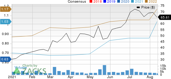 Revolve Group, Inc. Price and Consensus
