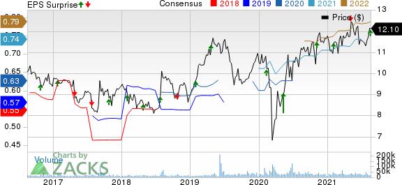 Amcor PLC Price, Consensus and EPS Surprise