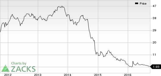 SeaDrill (SDRL) Subsidiary Reports Rig Contract Cancellation