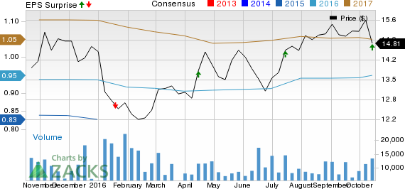 First Horizon (FHN) Stock Slips Despite Q3 Earnings Beat