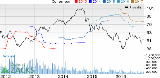 Hess Corp (HES): What's in Store this Earnings Season?