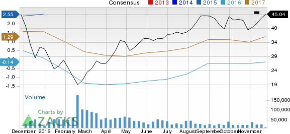 Why Devon Energy (DVN) Could Be Positioned for a Surge