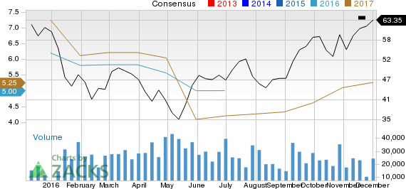 Why You Shouldn't Bet Against Western Digital (WDC) Stock