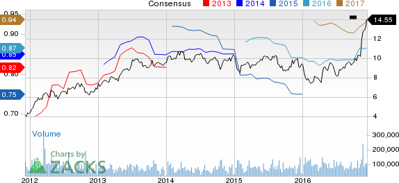 New Strong Buy Stocks for December 9th