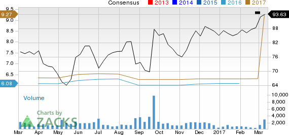 Earnings Estimates Moving Higher for Tech Data (TECD): Time to Buy?
