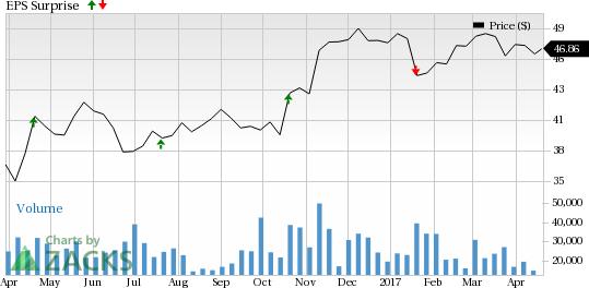 BNY Mellon's (BK) Q1 Earnings & Revenue Improve Y/Y