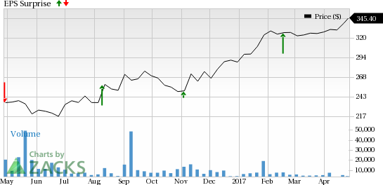 Charter Communications (CHTR) Poised to Beat on Q1 Earnings