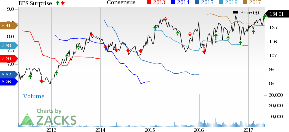 Willis Towers (WLTW) Beats Q1 Earnings and Revenue Estimates