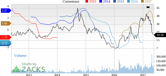 U.S. Steel (X) Downgraded to Strong Sell: Here's Why