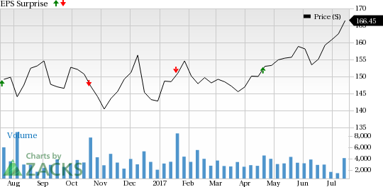 Why Earnings Season Could Be Great for Canadian Pacific Railway (CP)