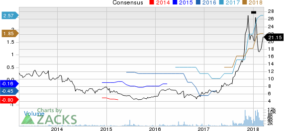 Electro Scientific Industries, Inc. Price and Consensus