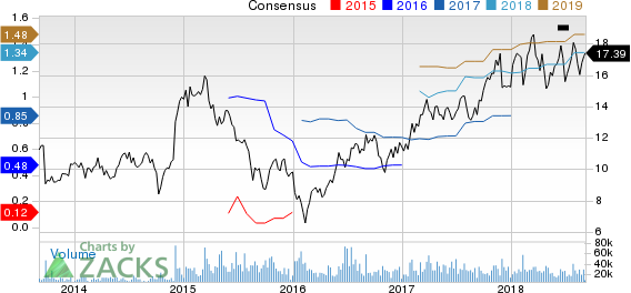 Cypress Semiconductor Corporation Price and Consensus