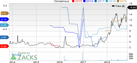 Vericel Corporation Price and Consensus