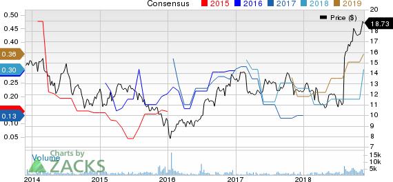 Belmond Ltd. Price and Consensus