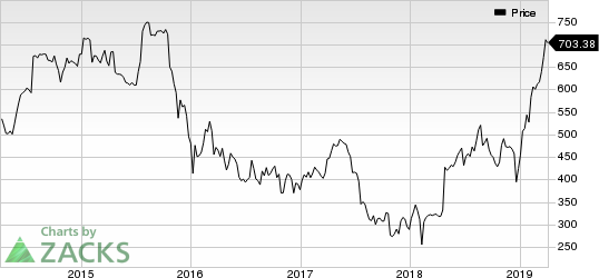 Chipotle Mexican Grill, Inc. Price