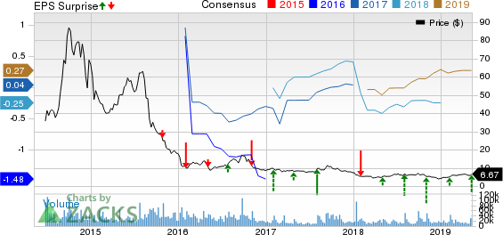GoPro, Inc. Price, Consensus and EPS Surprise