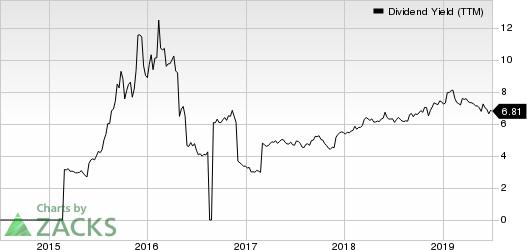 Atlantica Yield PLC Dividend Yield (TTM)