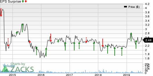 Atlantic Power Corporation Price and EPS Surprise