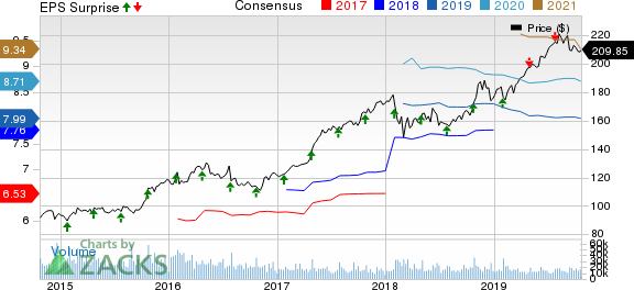 McDonald's Corporation Price, Consensus and EPS Surprise