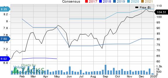 American Woodmark Corporation Price and Consensus