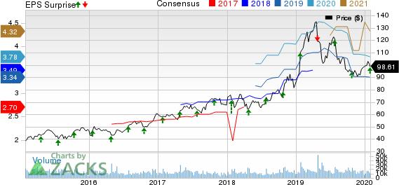Xilinx, Inc. Price, Consensus and EPS Surprise